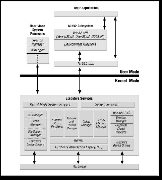 Windows OS Architecture